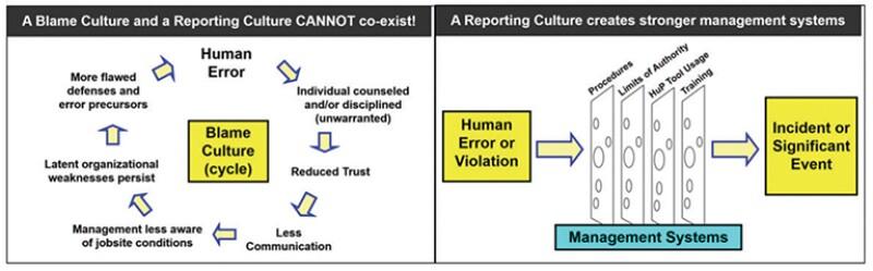 Reporting culture vs. blame culture.