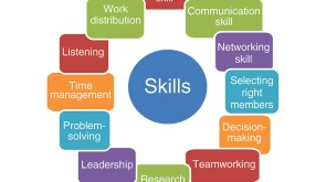 Skill development within the WEF project.