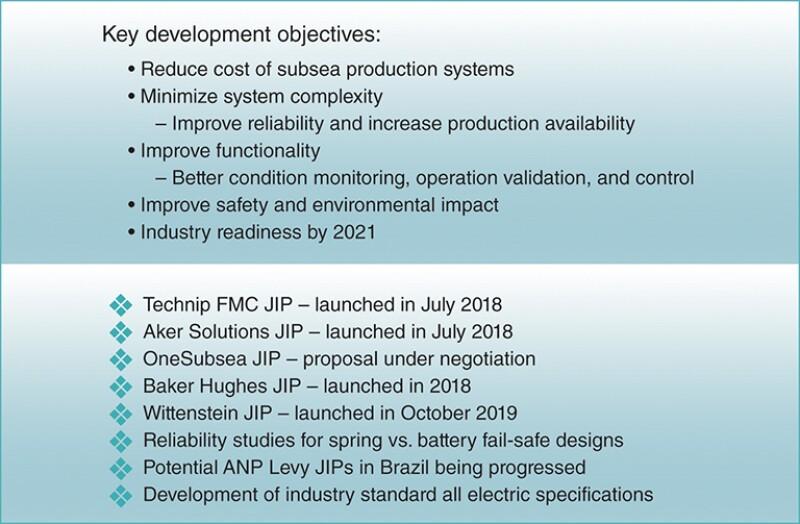 Electric actuator development JIPs