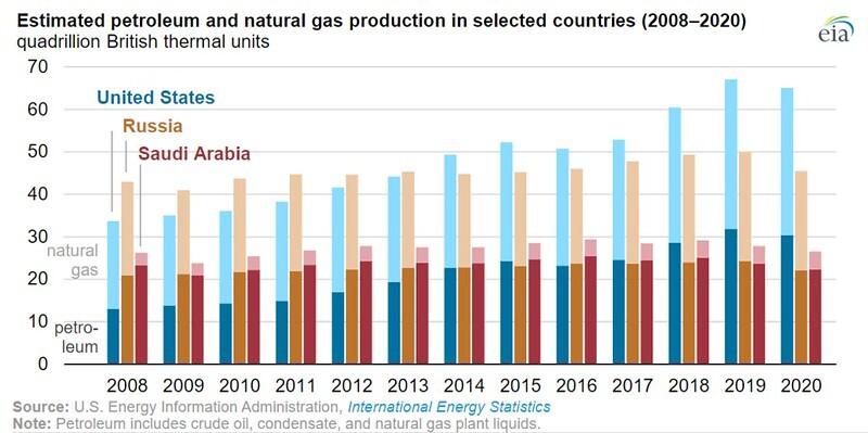 jpt_2021_eia_global_energy_btu_chart.jpeg