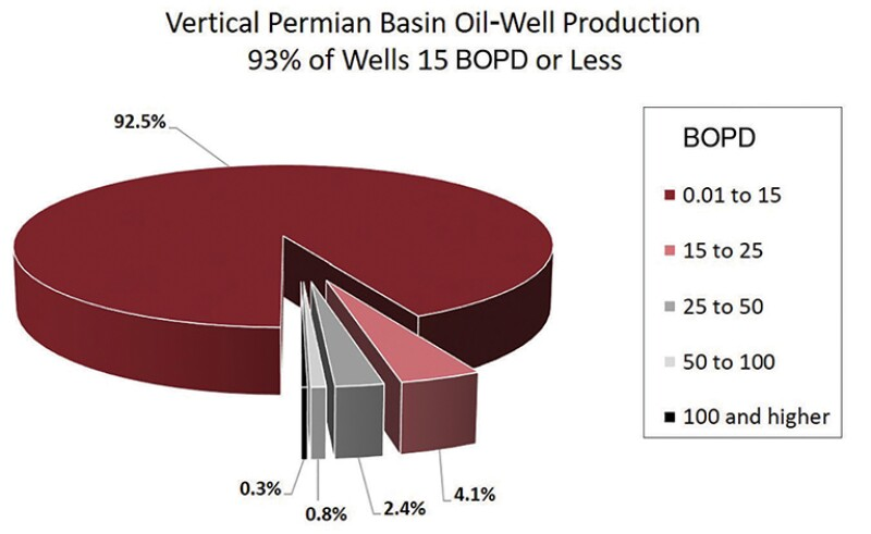 Pie chart vertical Permian Basin oil-well production
