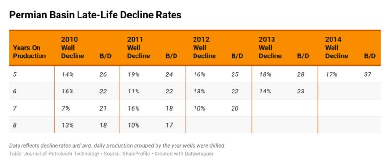 jpt-2020-annual-decline-pb.png