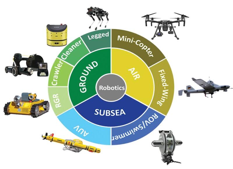 Robotics domain classification.