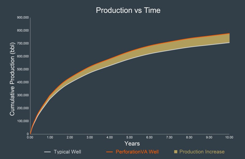 Production data for typical well showing 10% enhancement enabled by PerforationVA