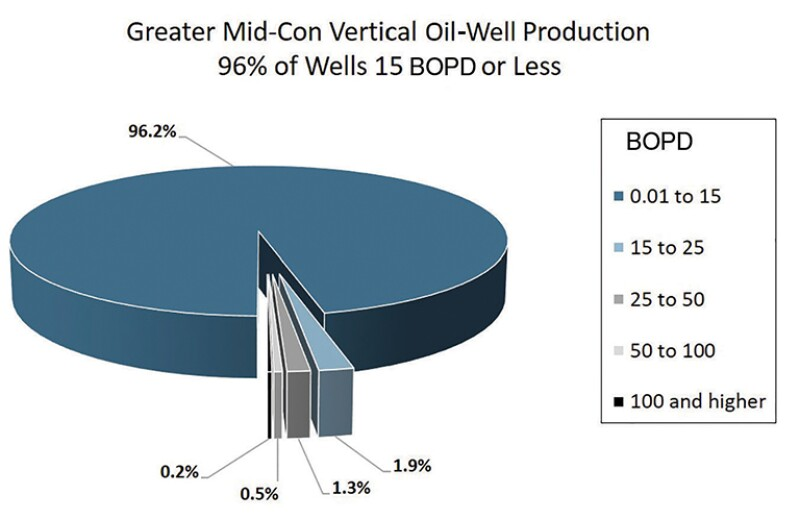 Pie chart greater Mid-Con vertical oil-well production