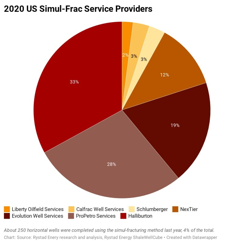 jpt_2021_2020-us-simul-frac-service-providers.jpg