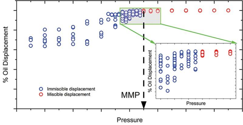 Minimum miscibility pressure estimates graph
