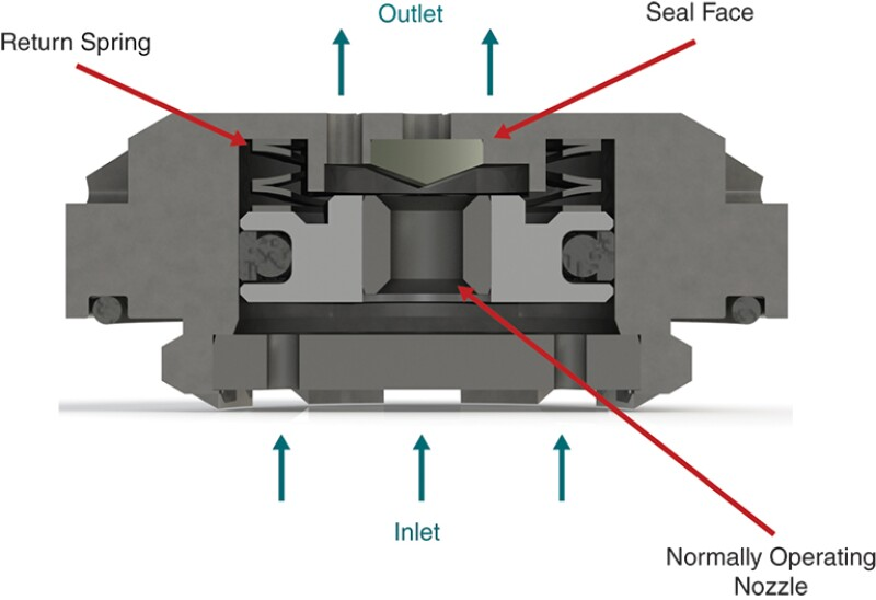 The AOCD provides a rate limit to prevent excessive fluid injection into the thief/fracture zones, thereby enabling distributed or matrix injection.