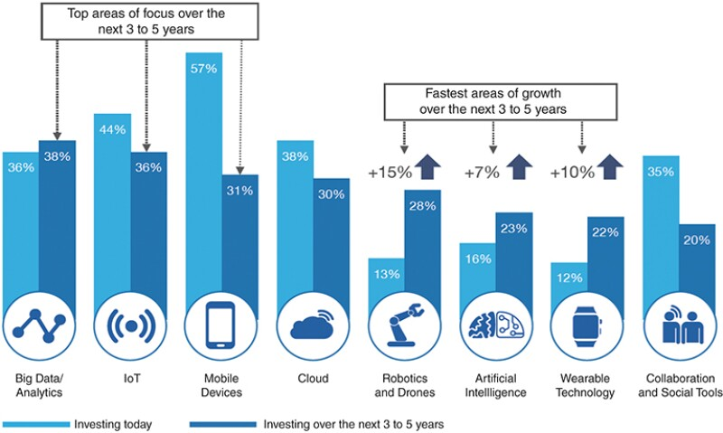 Investments in digital technologies.