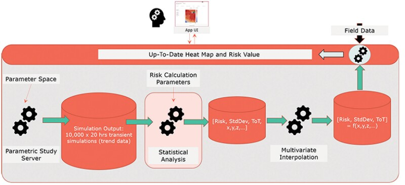 Heat Map and Risk Value