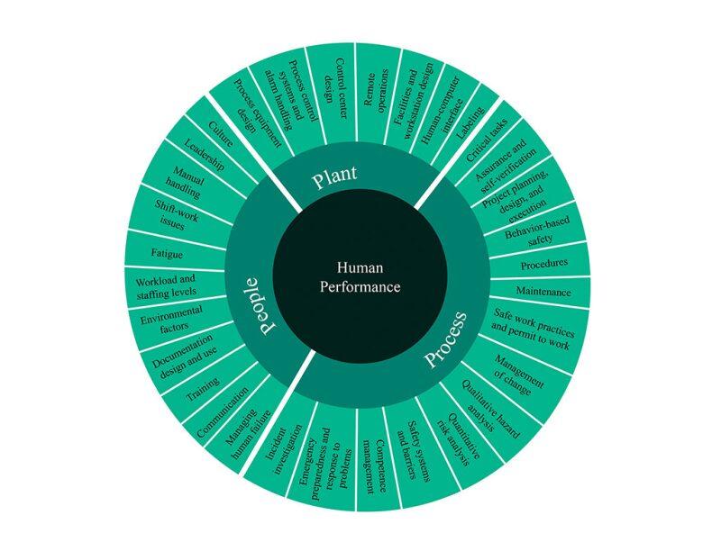 Human Performance chart
