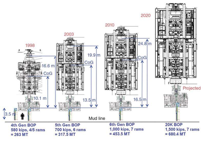 jpt-2020-07-bop-stacks.jpg