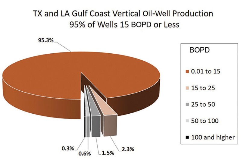 Pie chart Texas and Louisiana Gulf Coast vertical oil production