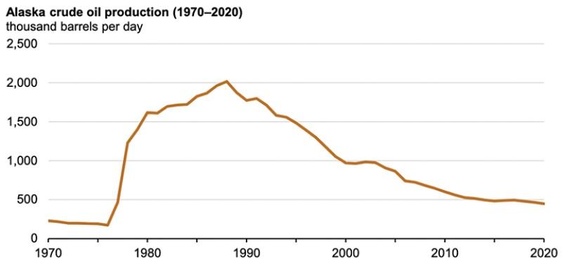 oil production in Alaska