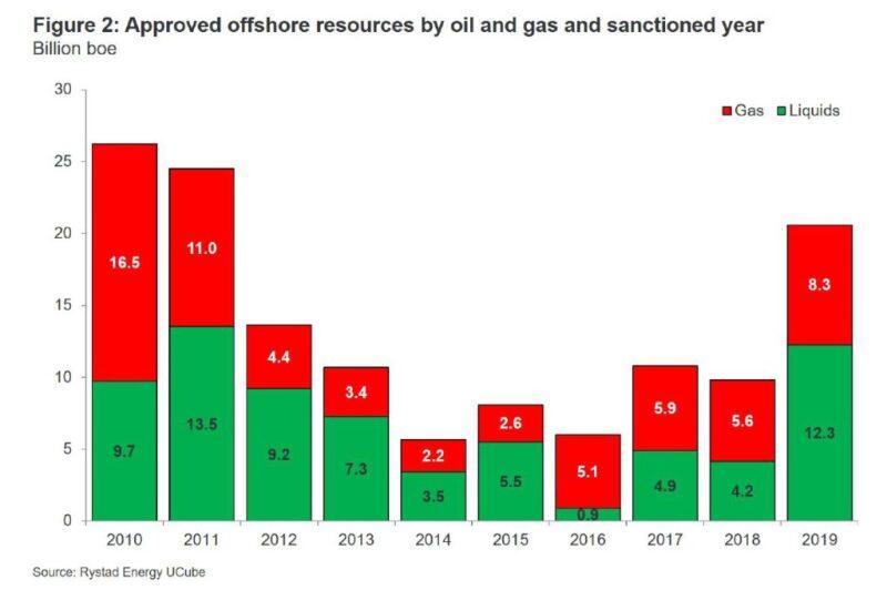 ogf-2020-01-offshore-investment-figure2.jpg