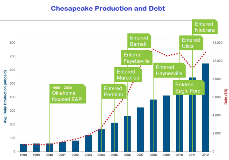 jpt-2018-2-chesapeake-production-and-debt.png