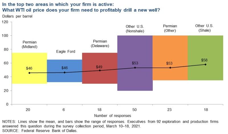 jpt_2021_drilling_breakevens_chart.jpg