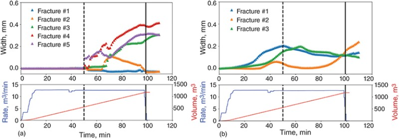 The fracture width at the monitoring well as a function of the treatment time for each fracture hit in the current (T2) and the previous stage