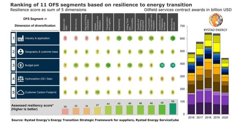 Ranking of different oilfield services segments by resiliency