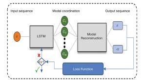 LSTM-ModNet structure.