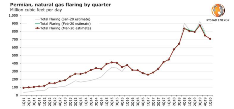 Graph showing quarterly flaring volumes in the Permian Basin