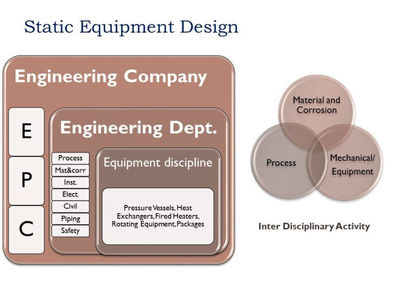 ogf-2018-12-staticequipment-fig1-introduction.jpg