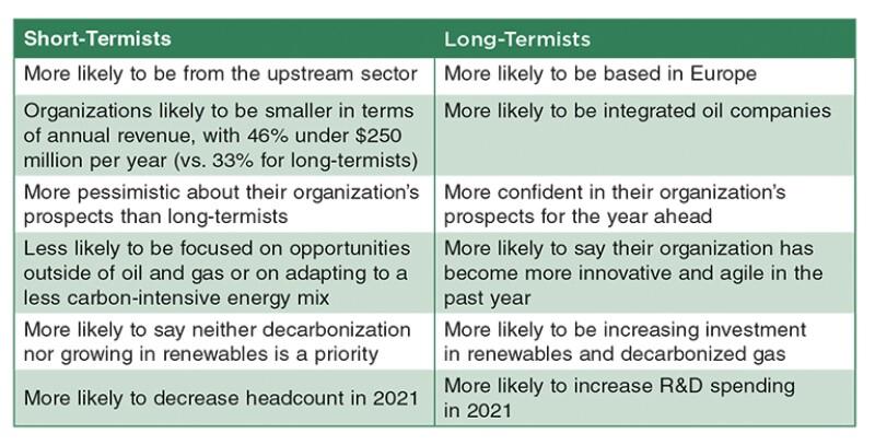 Short-termist vs. long-termists table