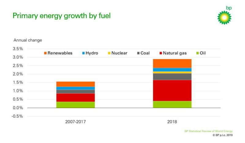 jpt-primary-energy-growth-by-fuel-fig.jpg