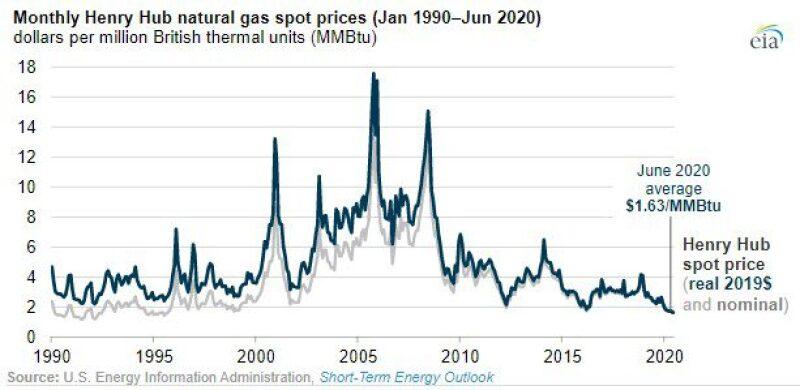 monthly-henry-hub-natural-gas-us-energy-information-admin-short-term-energy-outlook.jpg