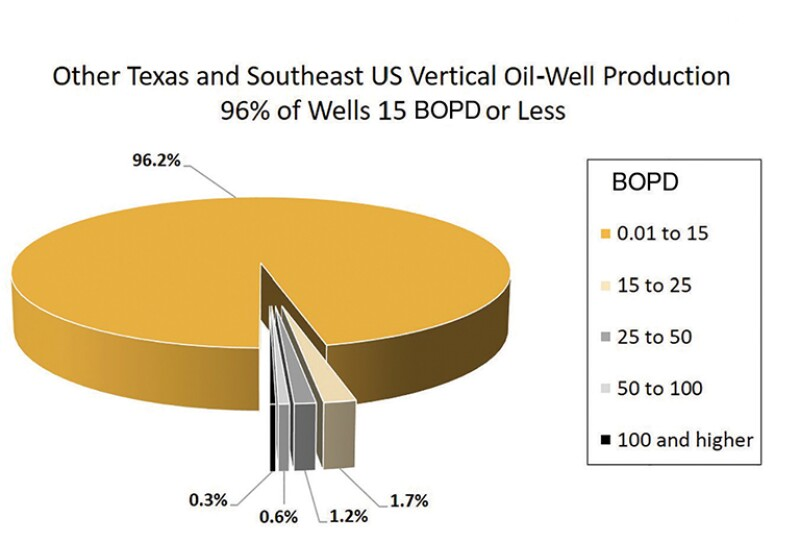 Pie chart other Texas and Southeast US vertical oil-well production
