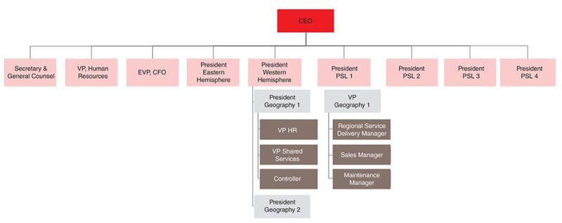 twa-2019-09-organizational-structure-fig2.jpg