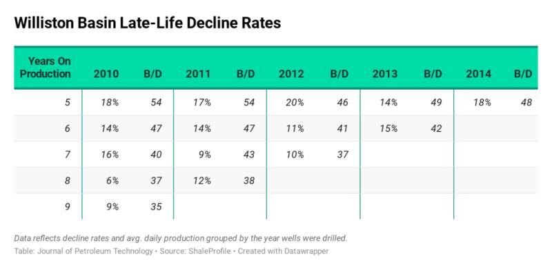 jpt-2020-annual-decline-williston.png