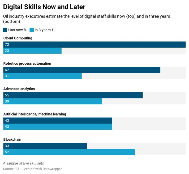 jpt_2021_digital-skills-now-and-later.jpg