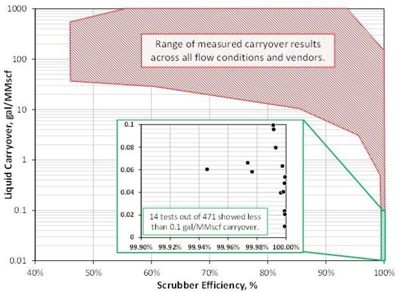 Graph of liquid carryover versus scrubber efficiency