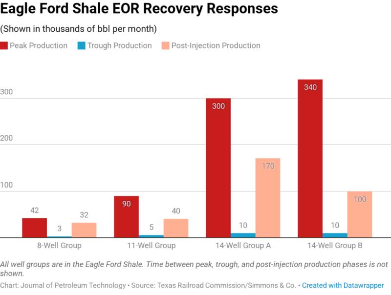 jpt-2019-shale-eor-chart3.png