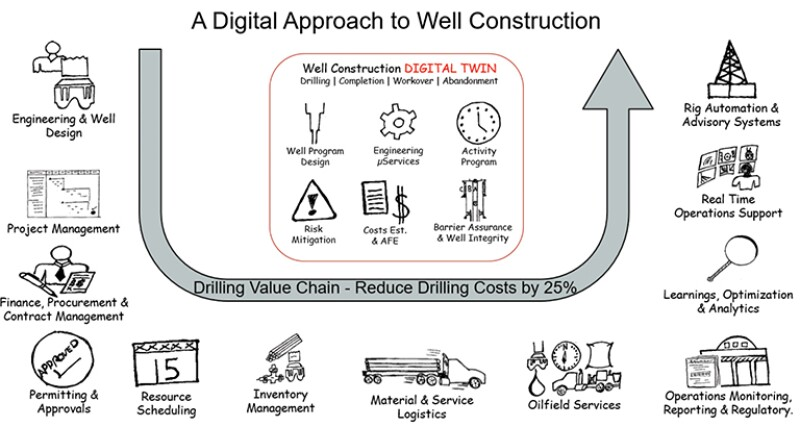 Future-state digital twin and the well construction process.