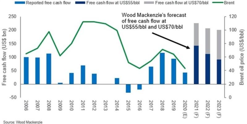 jpt_2021_woodmac_cashflow-chart2.jpg