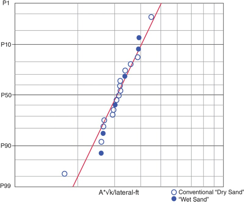 Conventional dry sand and wet sand comparison graph.