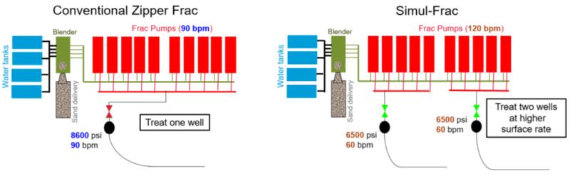 jpt_2021_chevron_simulfrac_diagram.png