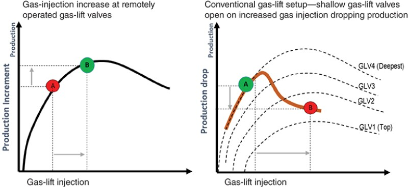 When a shallower gas-lift valve fails to close when a deeper one begins injecting, production suffers. Source: SPE 201140.