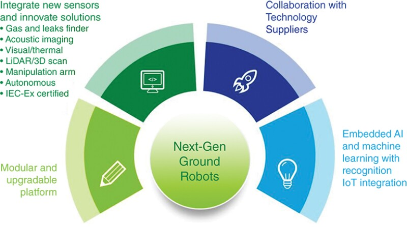 Next-gen ground robots development framework.