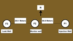 Schematic illustration of the wells used in this study and their configuration
