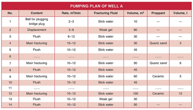Pumping Plan of Well A table