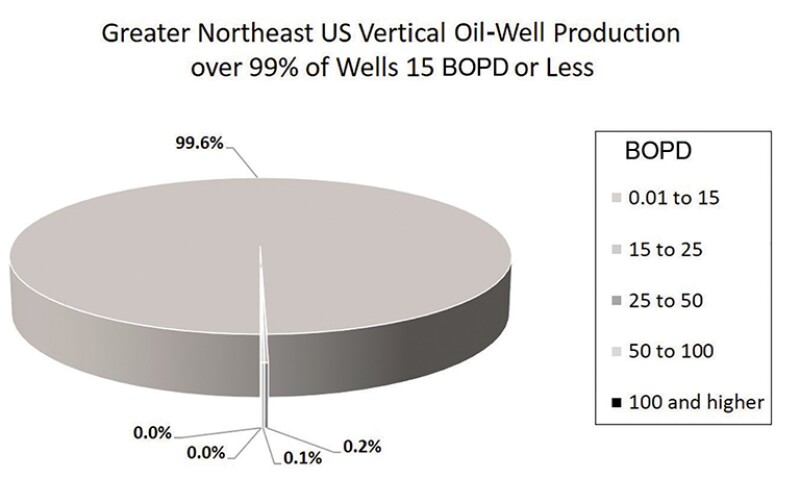 Pie chart greater Northeast US vertical oil-well production