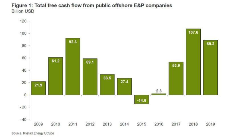 ogf-2020-01-offshore-investment-figure1.jpg
