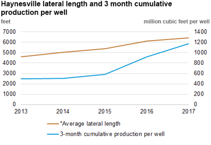 jpt-2018-8-eia-haynesville-per-well-production.png