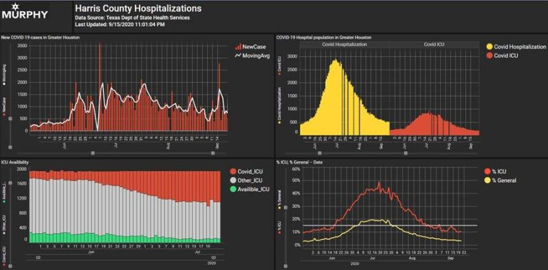 Dashboard for Murphy Oil's Site Tracker