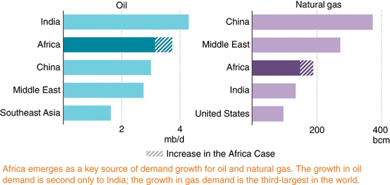 Growth in oil and natural gas demand by region in the Stated Policies Scenario and Africa Case, 2018–2040.