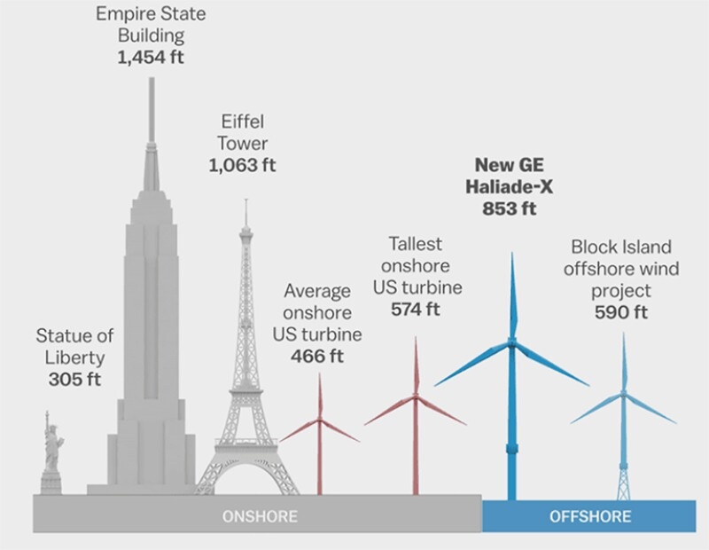 Wind turbines comparison height chart to Empire State Building and Eiffel Tower.