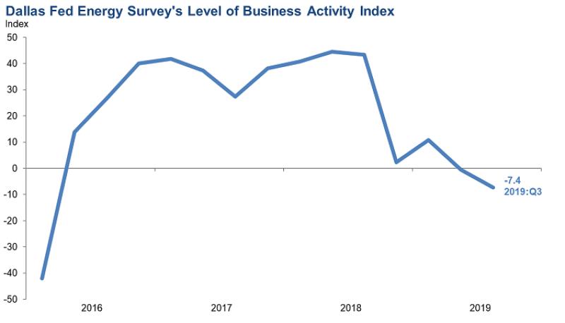 jpt-2019-9-dallas-fed-survey-activity-chart-2.png